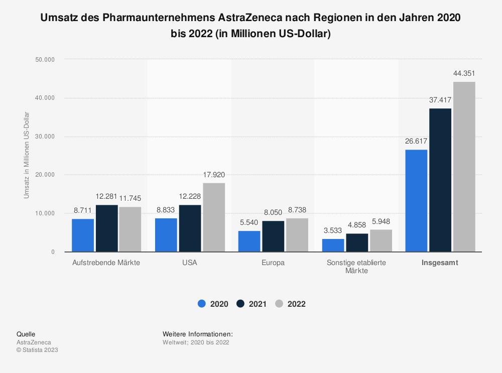 Statistik: Umsatz des Pharmaunternehmens AstraZeneca nach Regionen in den Jahren 2015 bis 2018 (in Millionen US-Dollar) | Statista
