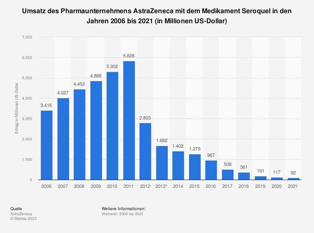 Statistik: Umsatz des Top-Produktes Seroquel des Pharmaunternehmens AstraZeneca in den Jahren 2006 bis 2019 (in Millionen US-Dollar) | Statista
