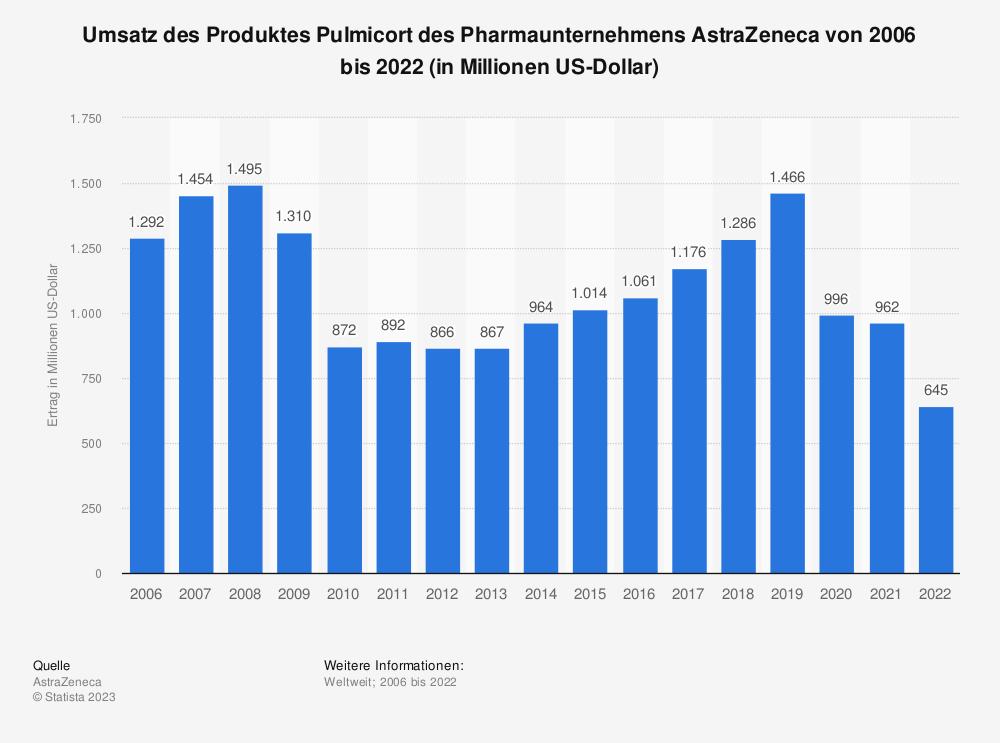 Statistik: Umsatz des Produktes Pulmicort des Pharmaunternehmens AstraZeneca von 2006 bis 2020 (in Millionen US-Dollar) | Statista