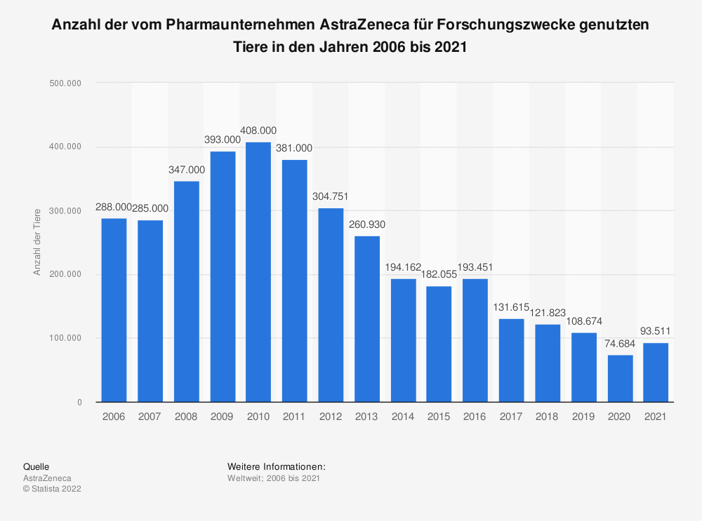 Statistik: Anzahl der vom Pharmaunternehmen AstraZeneca für Forschungszwecke genutzten Tiere in den Jahren 2006 bis 2020 | Statista