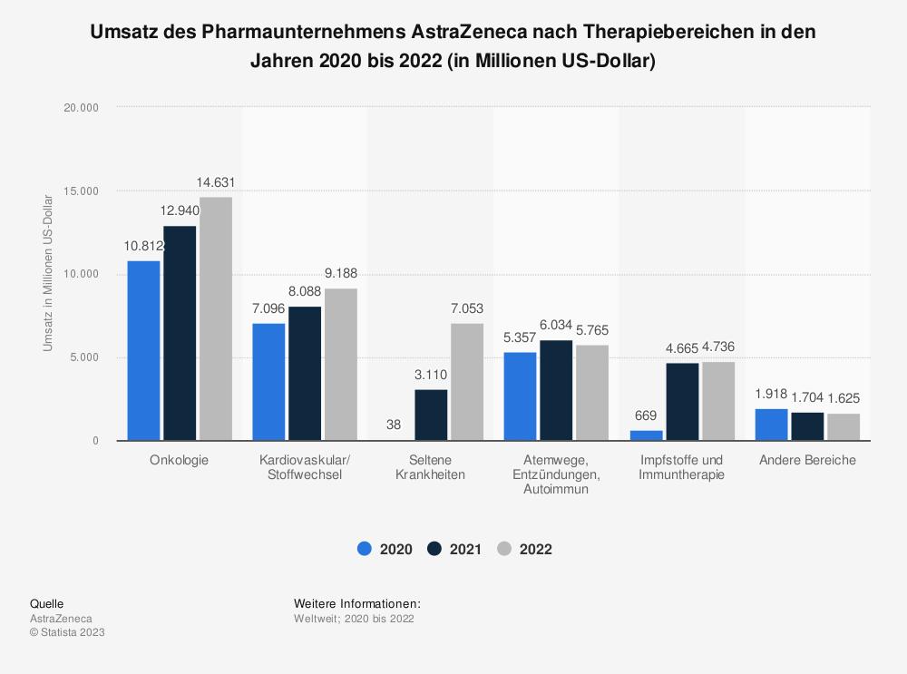 Statistik: Umsatz des Pharmaunternehmens AstraZeneca nach Therapiebereichen im Jahr 2018 (in Millionen US-Dollar) | Statista