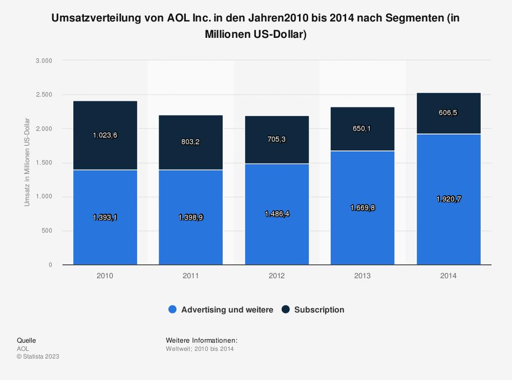 Statistik: Umsatzverteilung von AOL Inc. in den Jahren2010 bis 2014 nach Segmenten (in Millionen US-Dollar) | Statista