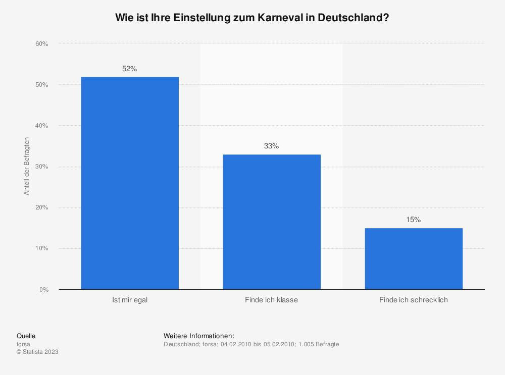 Statistik: Wie ist Ihre Einstellung zum Karneval in Deutschland?   Statista