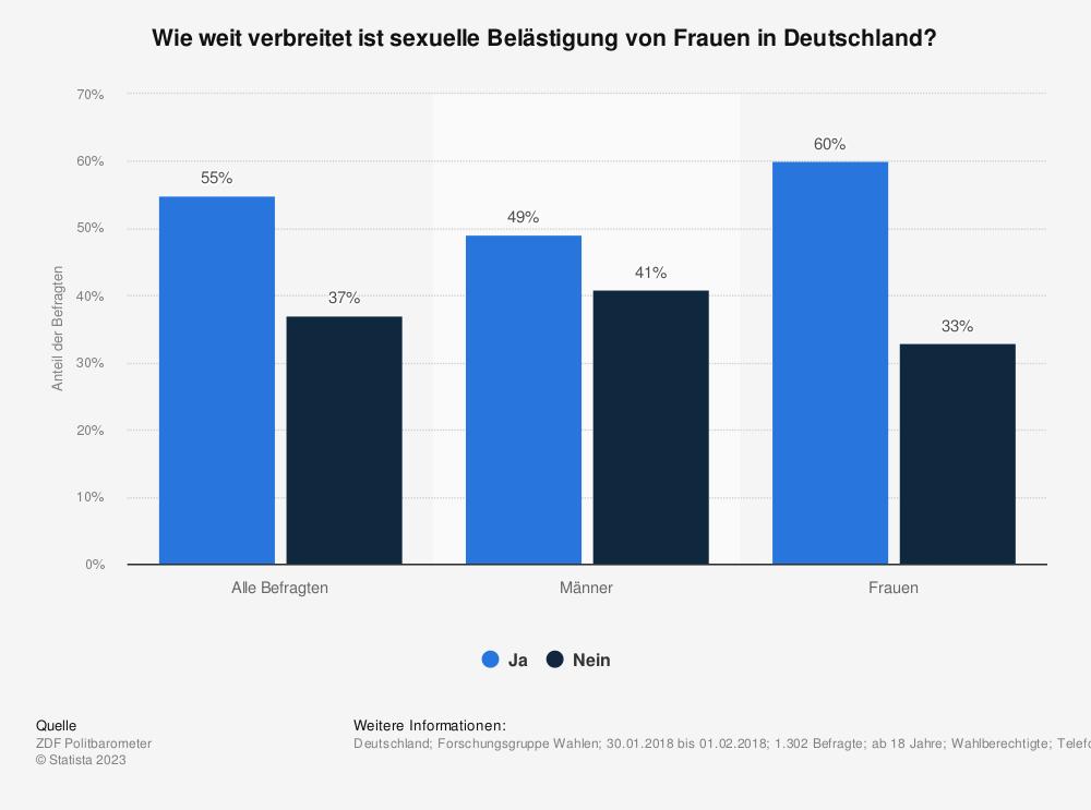 Statistik: Wie weit verbreitet ist sexuelle Belästigung von Frauen in Deutschland? | Statista