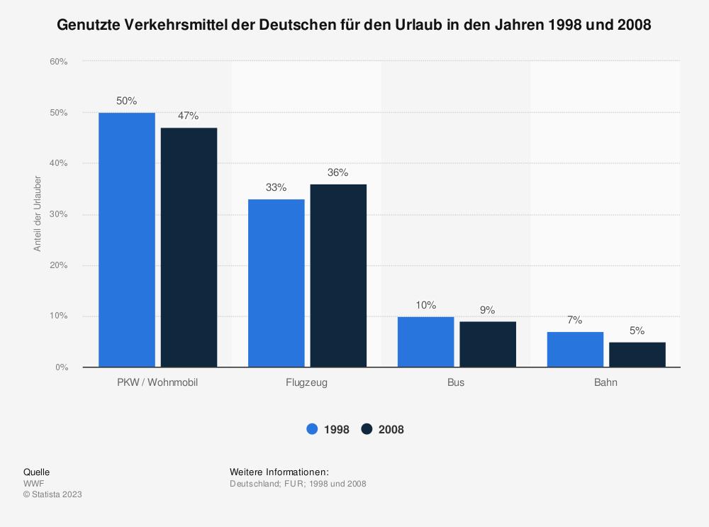 Statistik: Genutzte Verkehrsmittel der Deutschen für den Urlaub in den Jahren 1998 und 2008 | Statista