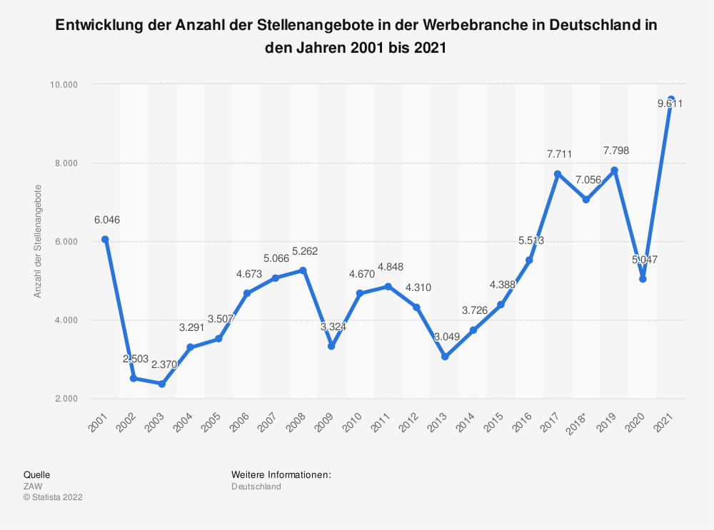 Statistik: Entwicklung der Anzahl der Stellenangebote in der Werbebranche in Deutschland in den Jahren 2003 bis 2018 | Statista