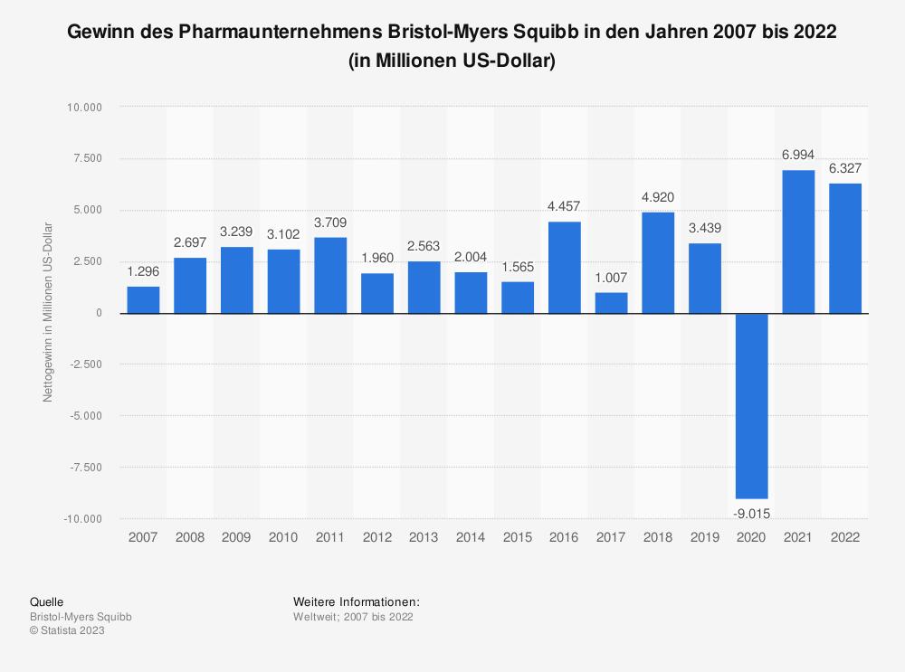 Statistik: Gewinn des Pharmaunternehmens Bristol-Myers Squibb in den Jahren 2007 bis 2018 (in Millionen US-Dollar) | Statista
