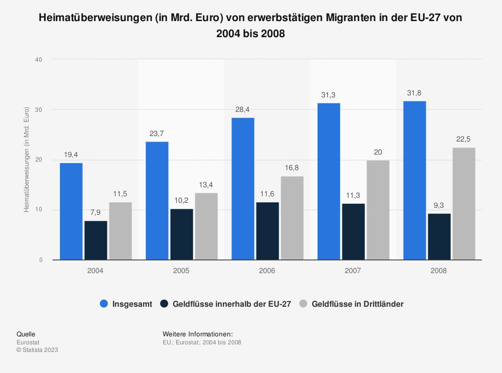 Statistik: Heimatüberweisungen (in Mrd. Euro) von erwerbstätigen Migranten in der EU-27 von 2004 bis 2008 | Statista