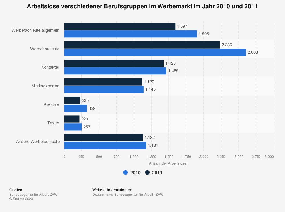 Statistik: Arbeitslose verschiedener Berufsgruppen im Werbemarkt im Jahr 2010 und  2011 | Statista
