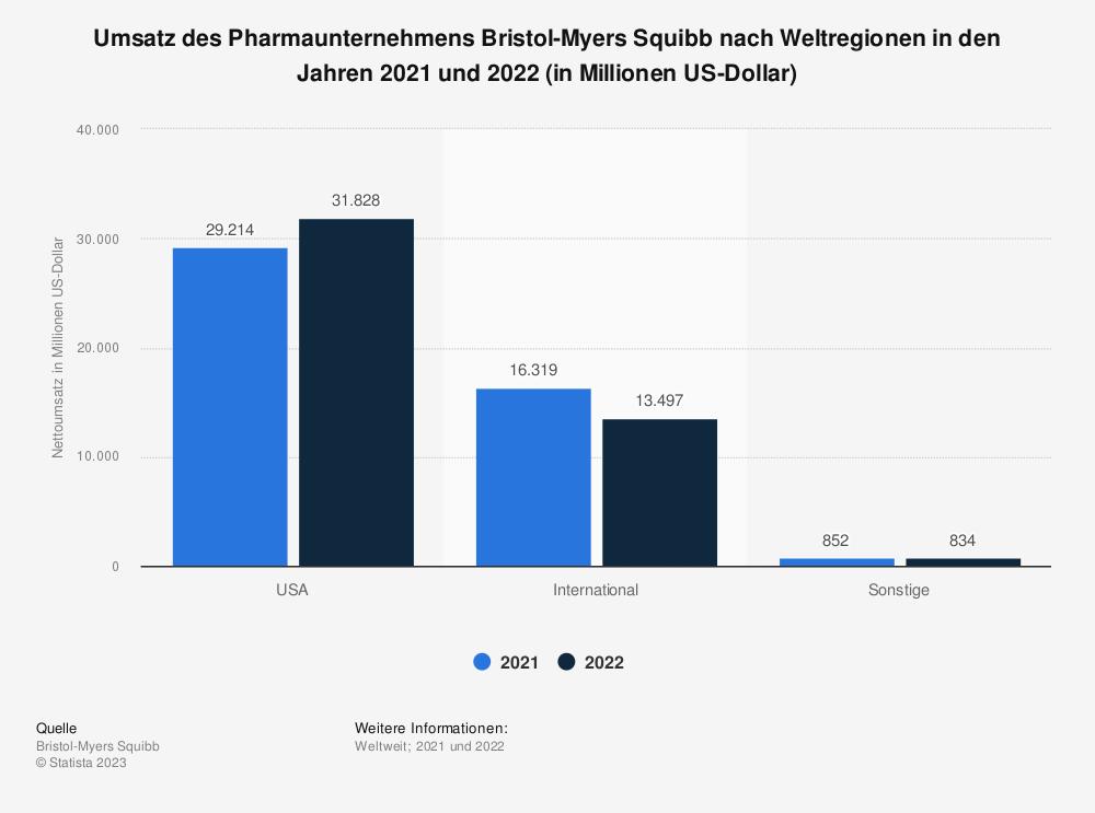 Statistik: Umsatz des Pharmaunternehmens Bristol-Myers Squibb nach Weltregionen in den Jahren 2010 bis 2020 (in Millionen US-Dollar) | Statista