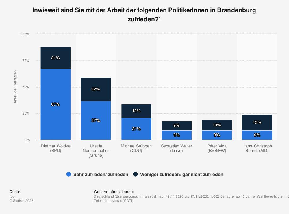 Statistik: Mit der politischen Arbeit von welchem Politiker in Brandenburg sind Sie sehr zufrieden oder zufrieden? | Statista