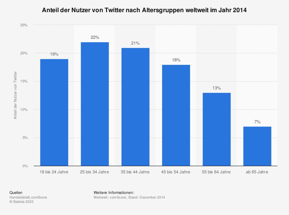 Statistik: Anteil der Nutzer von Twitter nach Altersgruppen weltweit im Jahr 2014  | Statista