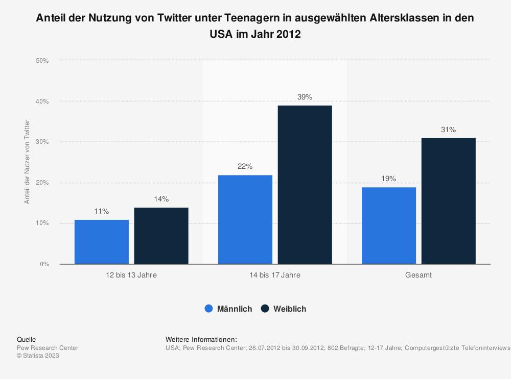 Statistik: Anteil der Nutzung von Twitter unter Teenagern in ausgewählten Altersklassen in den USA im Jahr 2012 | Statista