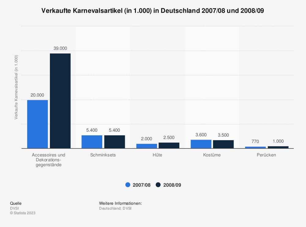 Statistik: Verkaufte Karnevalsartikel (in 1.000) in Deutschland 2007/08 und 2008/09 | Statista