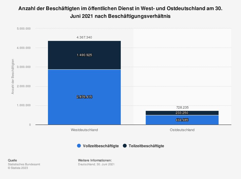 Statistik: Anzahl der Beschäftigten im öffentlichen Dienst in West- und Ostdeutschland am 30. Juni 2018 nach Beschäftigungsverhältnis | Statista