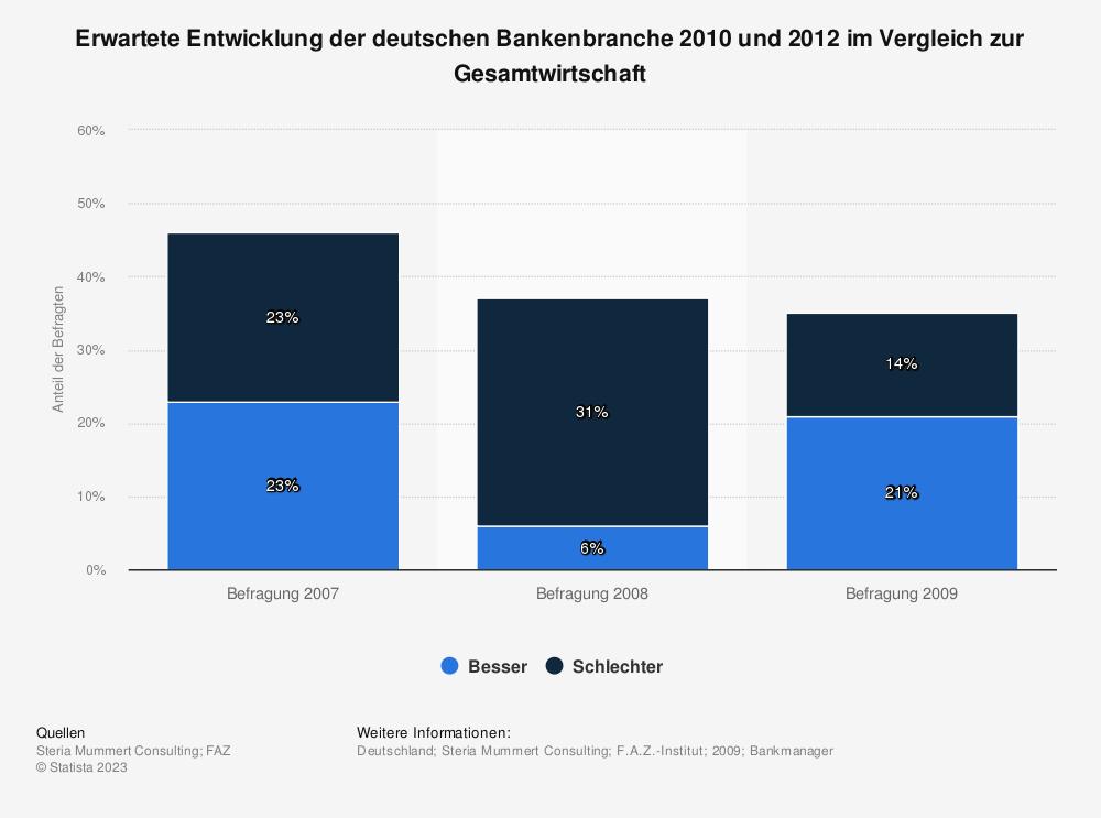 Statistik: Erwartete Entwicklung der deutschen Bankenbranche 2010 und 2012 im Vergleich zur Gesamtwirtschaft | Statista