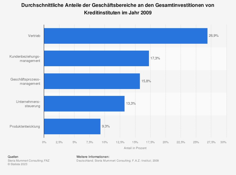 Statistik: Durchschnittliche Anteile der Geschäftsbereiche an den Gesamtinvestitionen von Kreditinstituten im Jahr 2009   Statista