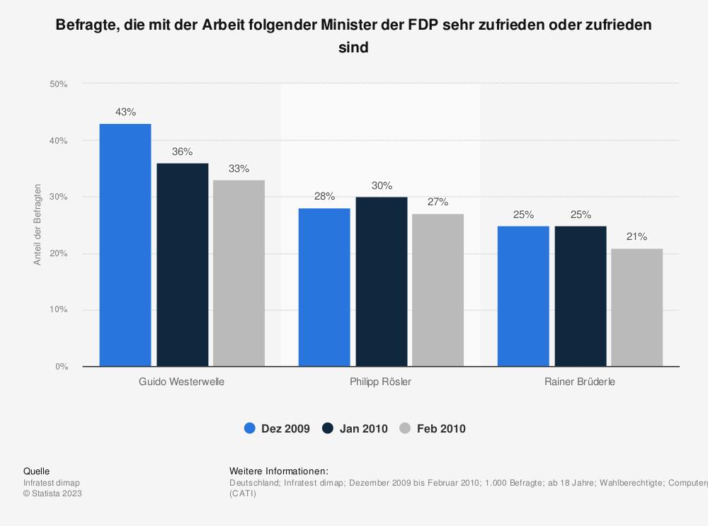 Statistik: Befragte, die mit der Arbeit folgender Minister der FDP sehr zufrieden oder zufrieden sind | Statista