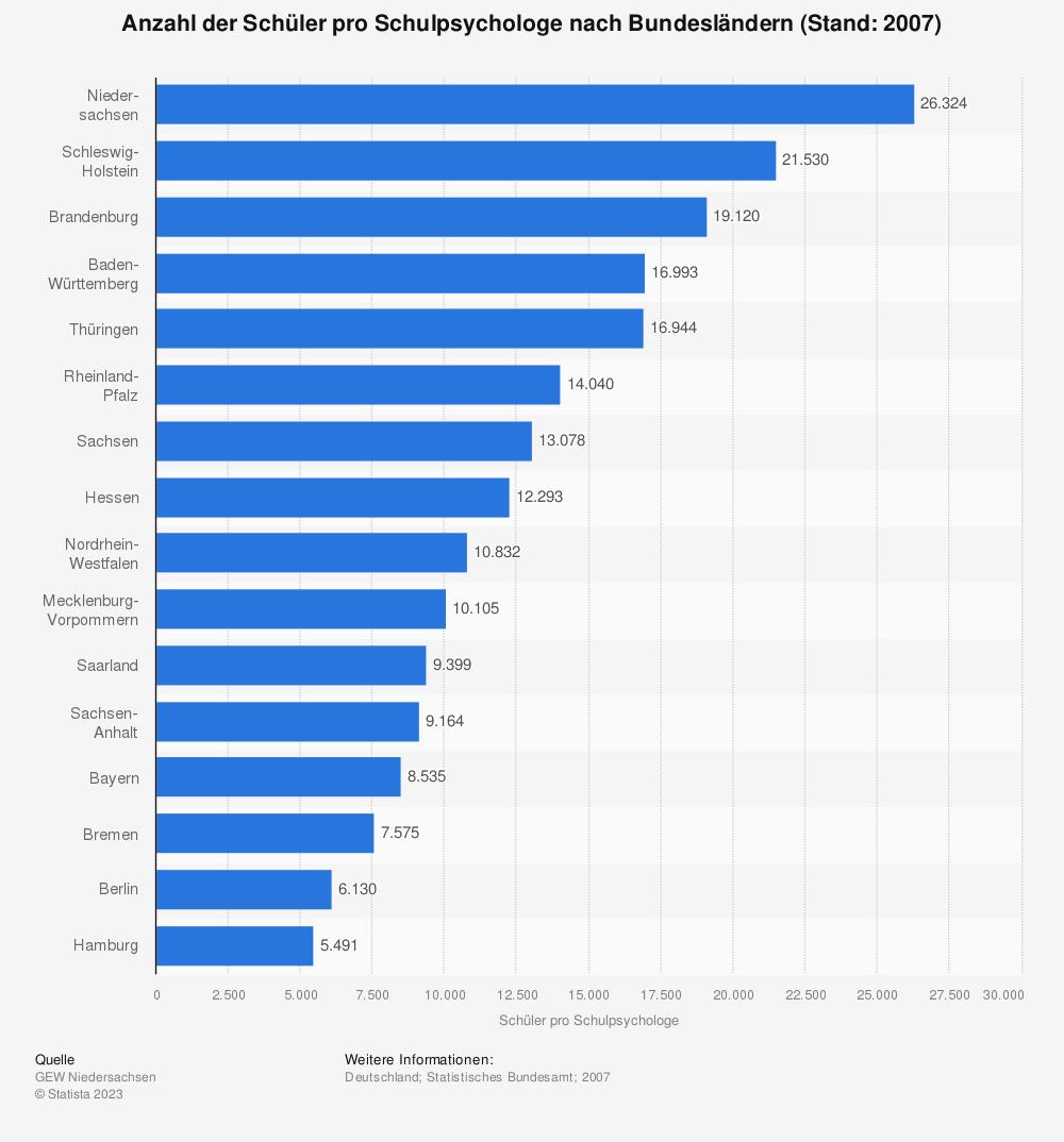 Statistik: Anzahl der Schüler pro Schulpsychologe nach Bundesländern (Stand: 2007) | Statista