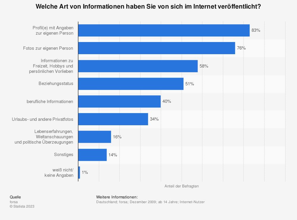 Statistik: Welche Art von Informationen haben Sie von sich im Internet veröffentlicht? | Statista