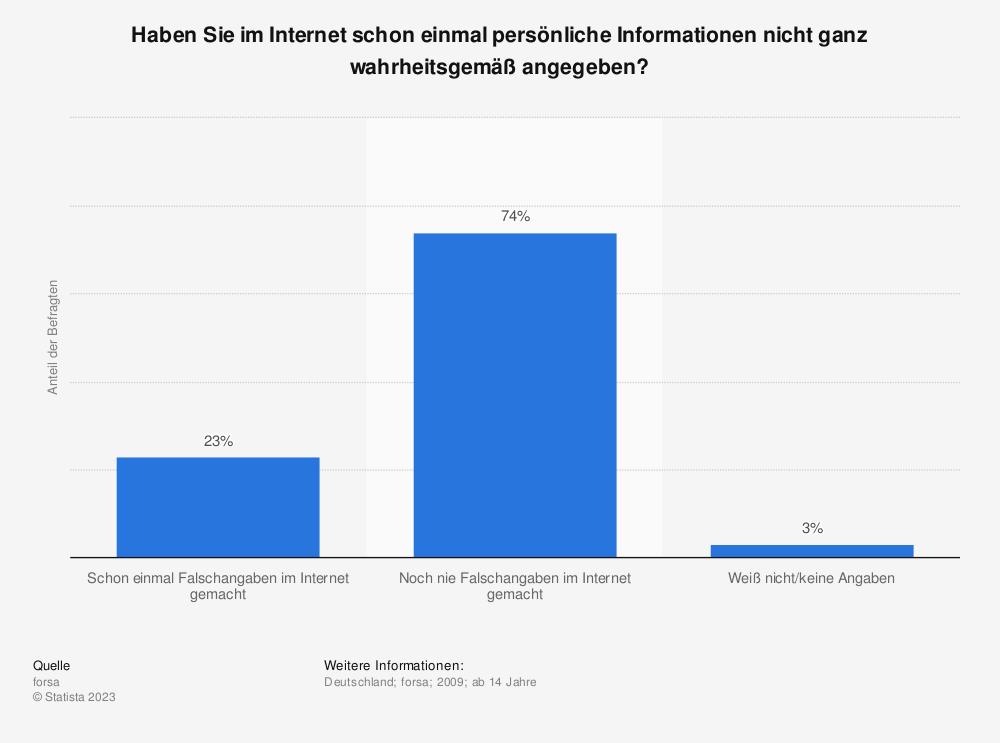 Statistik: Haben Sie im Internet schon einmal persönliche Informationen nicht ganz wahrheitsgemäß angegeben? | Statista