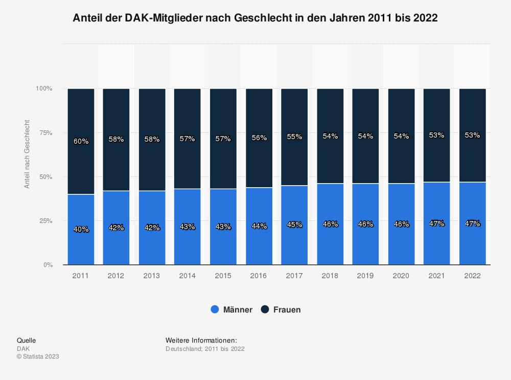 Statistik: Anteil der DAK-Mitglieder nach Geschlecht in den Jahren 2011 bis 2019 | Statista