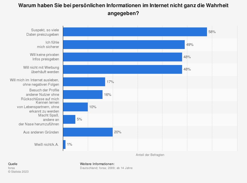 Statistik: Warum haben Sie bei persönlichen Informationen im Internet nicht ganz die Wahrheit angegeben? | Statista