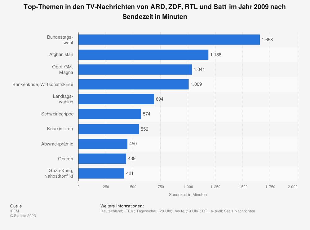 Statistik: Top-Themen in den TV-Nachrichten von ARD, ZDF, RTL und Sat1 im Jahr 2009 nach Sendezeit in Minuten | Statista