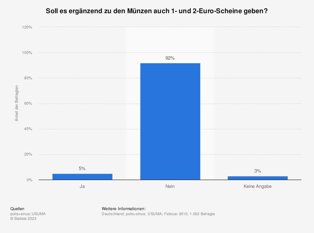 Statistik: Soll es ergänzend zu den Münzen auch 1- und 2-Euro-Scheine geben? | Statista