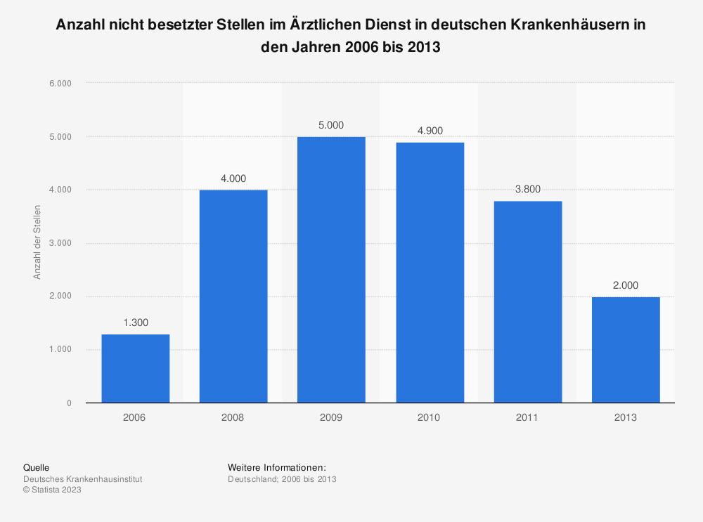 Statistik: Anzahl nicht besetzter Stellen im Ärztlichen Dienst in deutschen Krankenhäusern in den Jahren 2006 bis 2013 | Statista