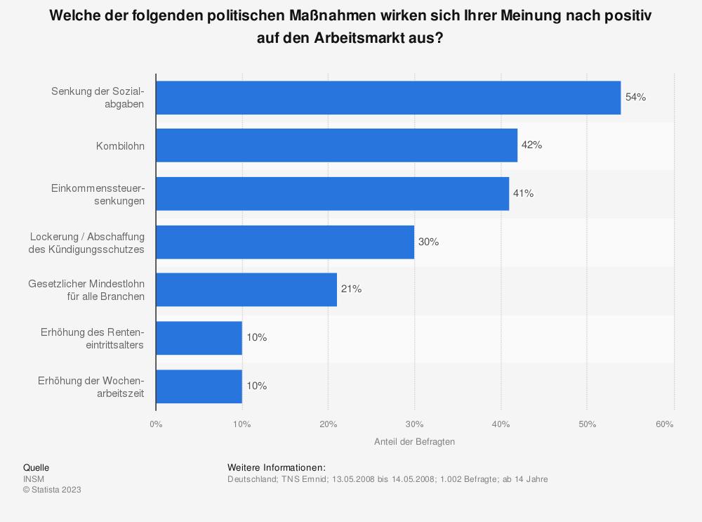 Statistik: Welche der folgenden politischen Maßnahmen wirken sich Ihrer Meinung nach positiv auf den Arbeitsmarkt aus? | Statista
