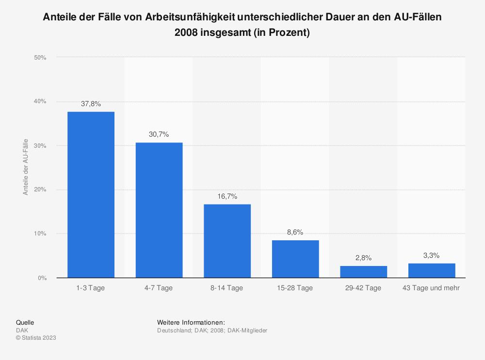Statistik: Anteile der Fälle von Arbeitsunfähigkeit unterschiedlicher Dauer an den AU-Fällen 2008 insgesamt (in Prozent) | Statista