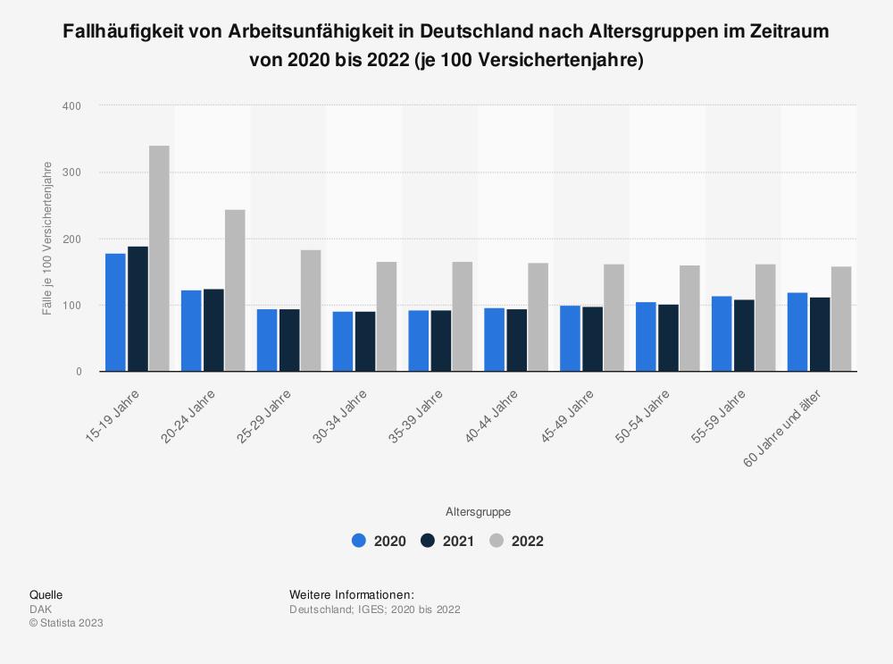 Statistik: Fallhäufigkeit von Arbeitsunfähigkeit in Deutschland nach Altersgruppen im Zeitraum von 2010 bis 2018 (je 100 Versichertenjahre) | Statista