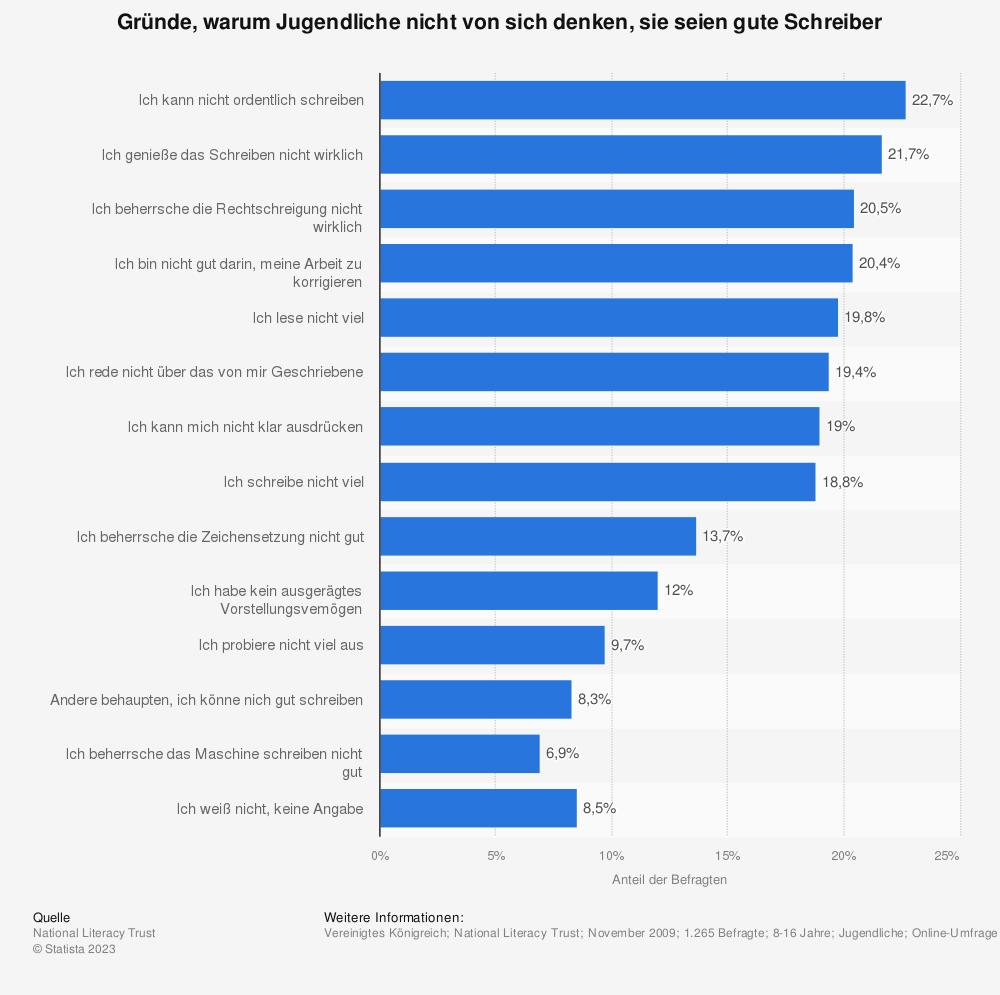 Statistik: Gründe, warum Jugendliche nicht von sich denken, sie seien gute Schreiber | Statista