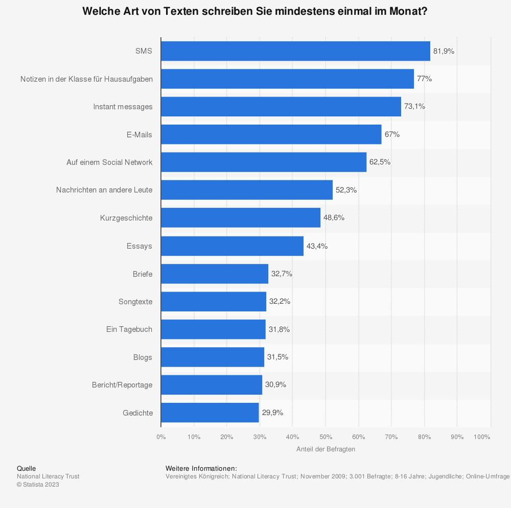 Statistik: Welche Art von Texten schreiben Sie mindestens einmal im Monat? | Statista