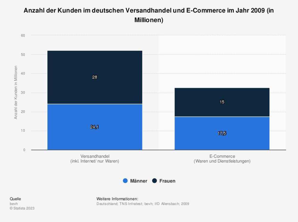 Statistik: Anzahl der Kunden im deutschen Versandhandel und E-Commerce im Jahr 2009 (in Millionen) | Statista