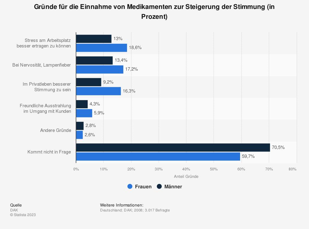 Statistik: Gründe für die Einnahme von Medikamenten zur Steigerung der Stimmung (in Prozent) | Statista