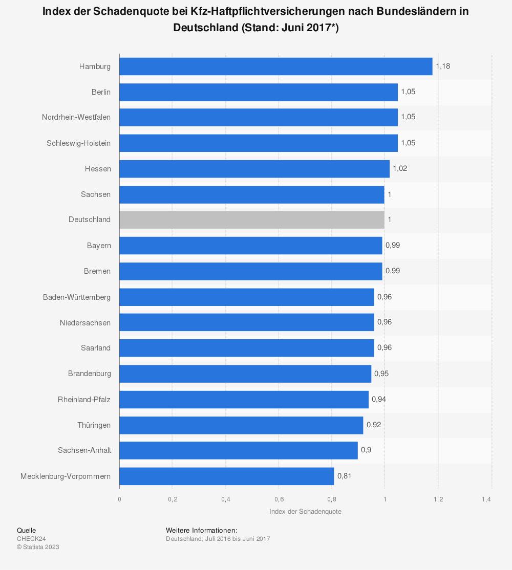 Statistik: Index der Schadenquote bei Kfz-Haftpflichtversicherungen nach Bundesländern in Deutschland (Stand: Juni 2017*) | Statista