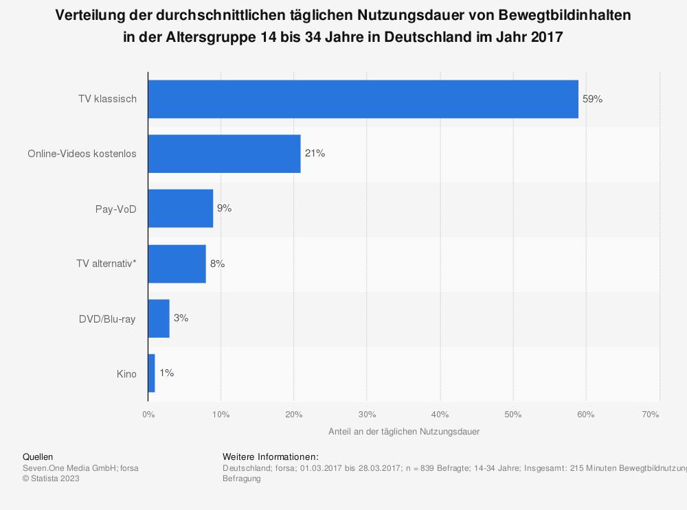 Statistik: Verteilung der durchschnittlichen täglichen Nutzungsdauer von Bewegtbildinhalten in der Altersgruppe 14 bis 34 Jahre in Deutschland im Jahr 2017 | Statista