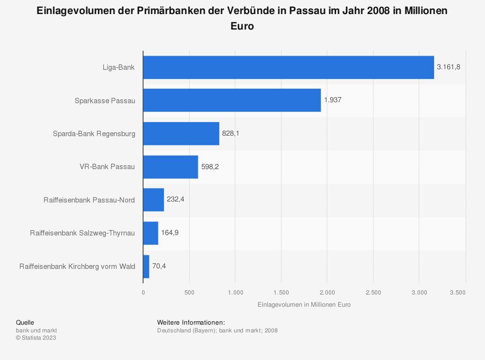 Statistik: Einlagevolumen der Primärbanken der Verbünde in Passau im Jahr 2008 in Millionen Euro | Statista