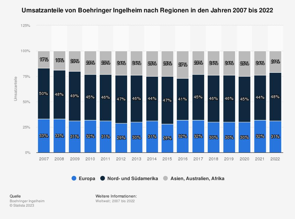 Statistik: Umsatzanteile von Boehringer Ingelheim nach Regionen in den Jahren 2007 bis 2019 | Statista
