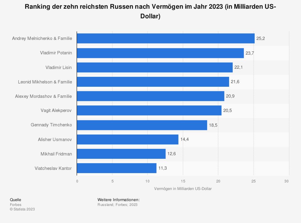 Statistik: Ranking der zehn reichsten Russen nach Vermögen im Jahr 2019 (in Milliarden US-Dollar) | Statista