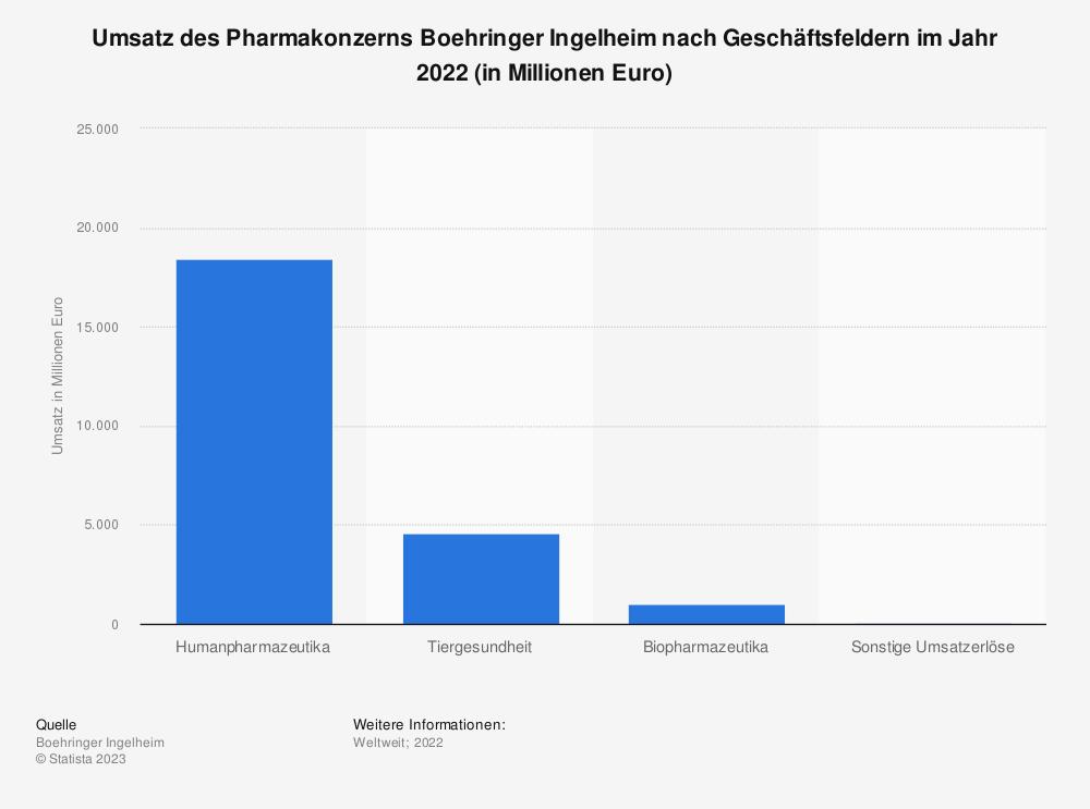 Statistik: Umsatz des Pharmakonzerns Boehringer Ingelheim nach Geschäftsfeldern im Jahr 2018 (in Millionen Euro) | Statista