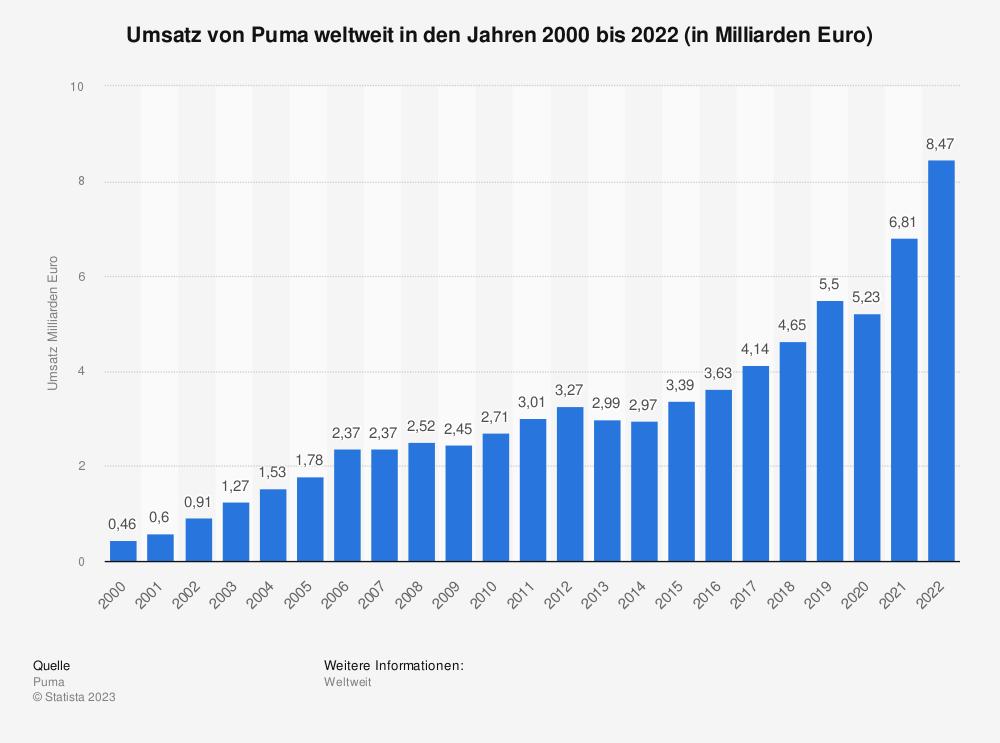 Statistik: Umsatz von Puma weltweit in den Jahren 2000 bis 2018 (in Milliarden Euro) | Statista