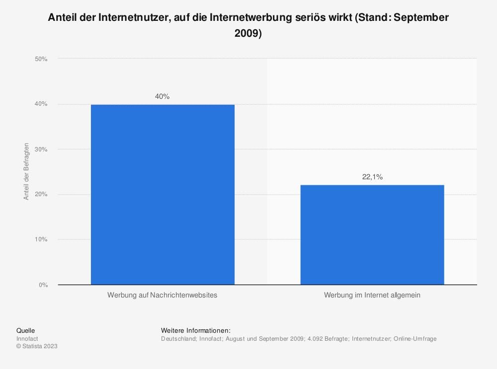 Statistik: Anteil der Internetnutzer, auf die Internetwerbung seriös wirkt (Stand: September 2009) | Statista