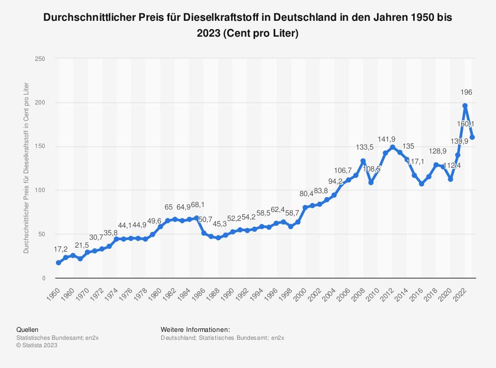 Statistik: Durchschnittlicher Preis für Dieselkraftstoff in Deutschland in den Jahren 1950 bis 2020 (Cent pro Liter) | Statista