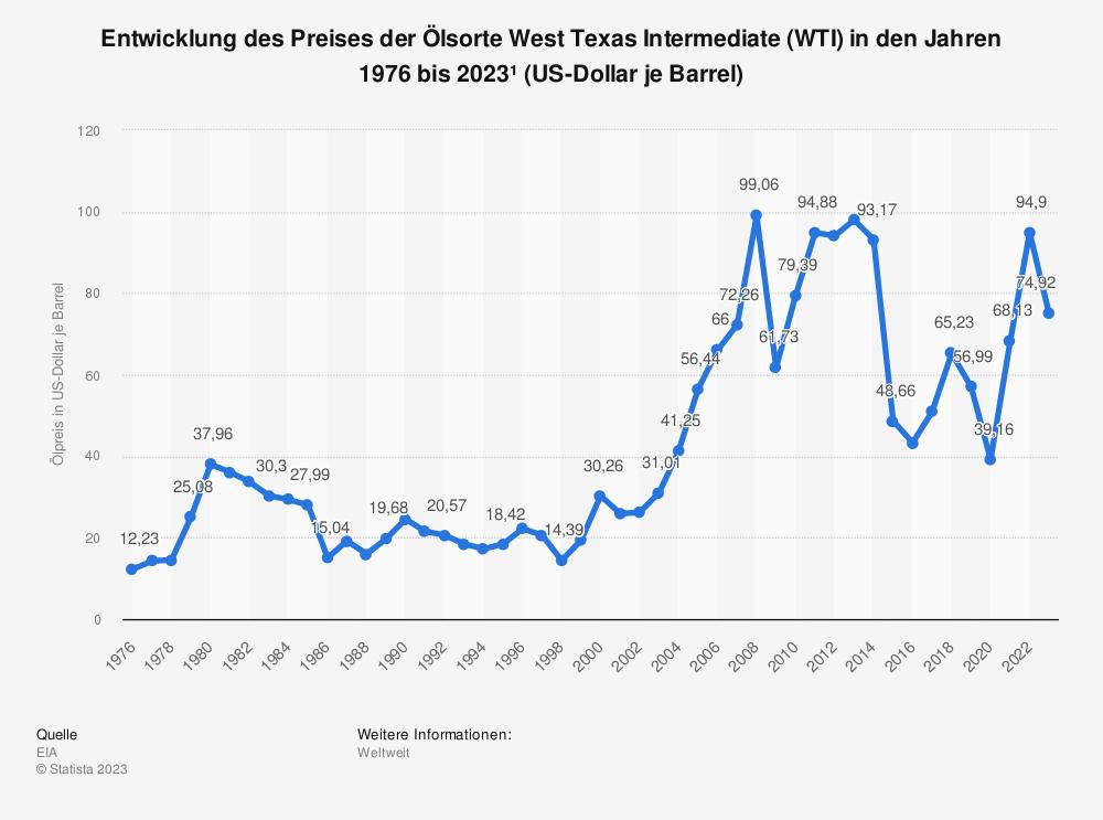 Statistik: Entwicklung des Preises der Ölsorte West Texas Intermediate (WTI) in den Jahren 1976 bis 2019 (US-Dollar je Barrel) | Statista
