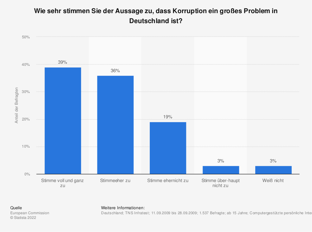 Statistik: Wie sehr stimmen Sie der Aussage zu, dass Korruption ein großes Problem in Deutschland ist? | Statista