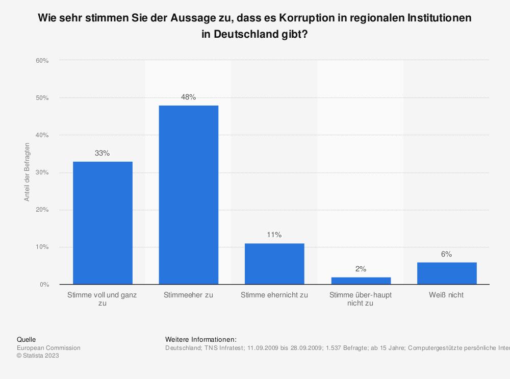 Statistik: Wie sehr stimmen Sie der Aussage zu, dass es Korruption in regionalen Institutionen in Deutschland gibt? | Statista