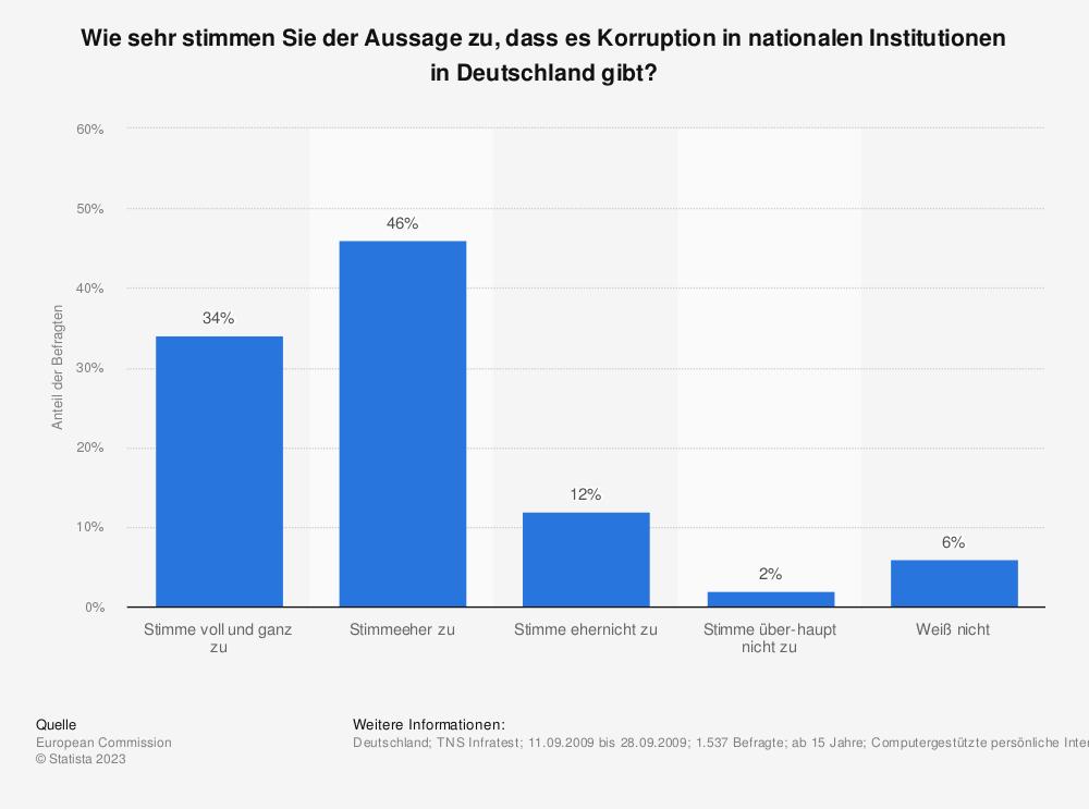 Statistik: Wie sehr stimmen Sie der Aussage zu, dass es Korruption in nationalen Institutionen in Deutschland gibt? | Statista